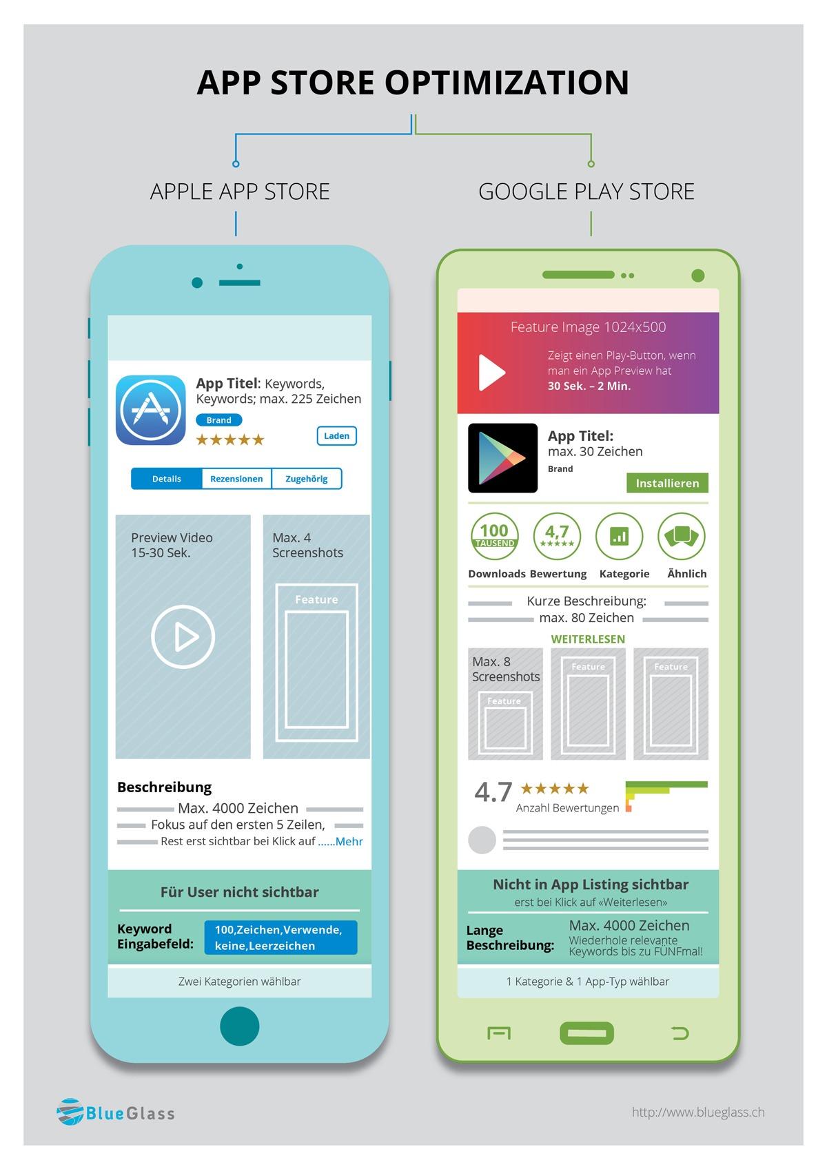 App Store Optimization Infographic