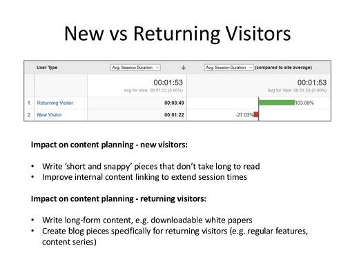 New vs Returning Visitors Google Analytics