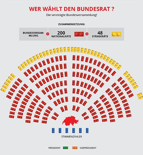 Wer wählt den Bundesrat?   Lego Bundesversammlung