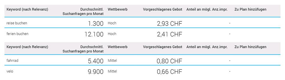 Unterschiede Suchvolumen Keywords Schweiz BlueGlass