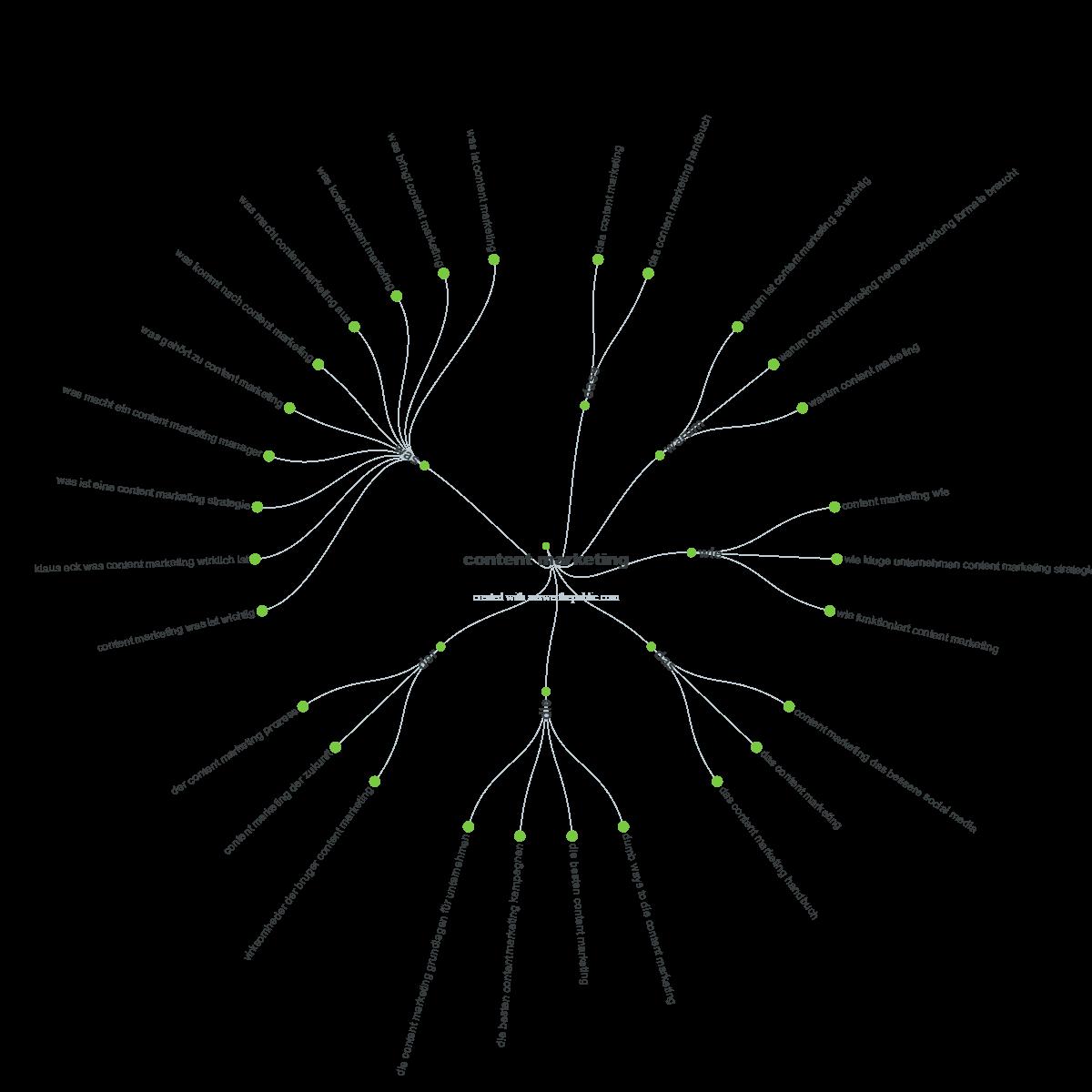 """Answerthepublic-Visualisierung des Themenfeldes """"Content Marketing"""""""