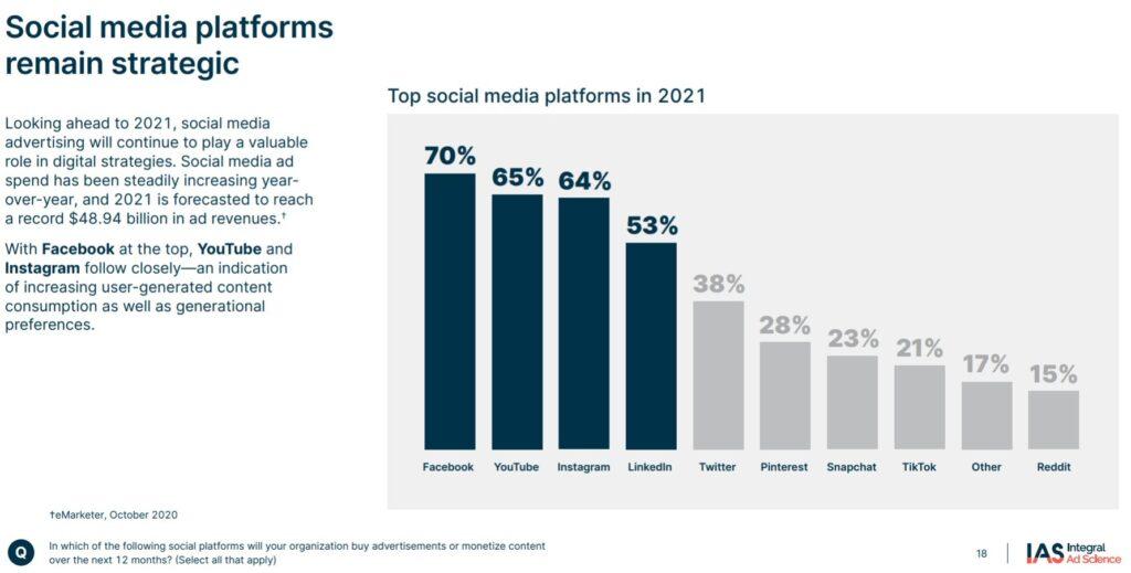 Relevanz von Social Media Plattformen in den USA: Facebook vor YouTube, Instagram, LinkedIn, Twitter, Pinterest, Snapchat, TikTok und Reddit