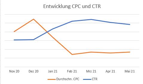Clyde Click Through Rate Cost per Click Verlauf